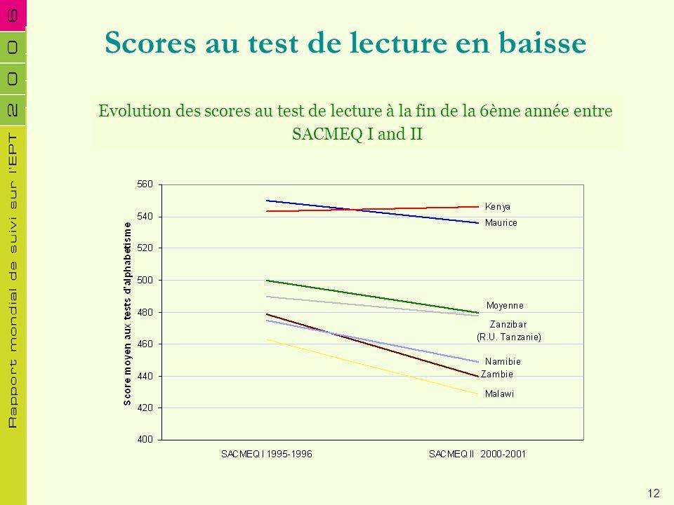 Scores au test de lecture en baisse Evolution des scores au test de lecture à la fin de la 6ème année entre SACMEQ I and II 12