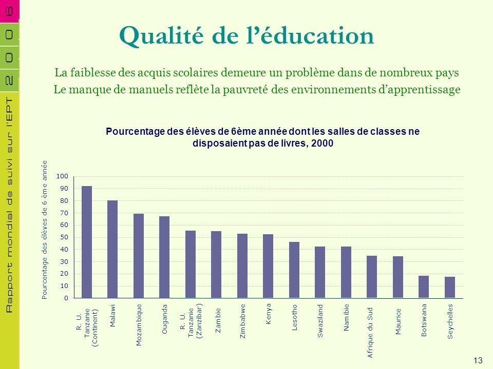 Qualité de léducation Pourcentage des élèves de 6ème année dont les salles de classes ne disposaient pas de livres, 2000 La faiblesse des acquis scola