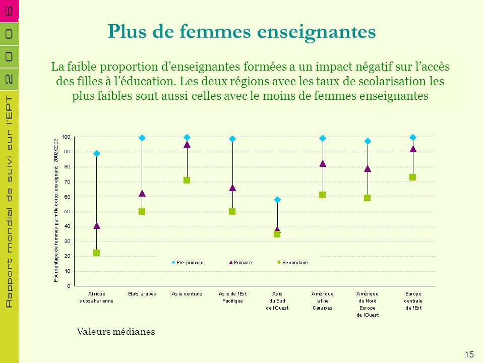 Plus de femmes enseignantes La faible proportion denseignantes formées a un impact négatif sur laccès des filles à léducation. Les deux régions avec l