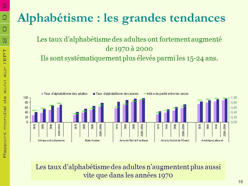 Les taux dalphabétisme des adultes ont fortement augmenté de 1970 à 2000 Ils sont systématiquement plus élevés parmi les 15-24 ans. Alphabétisme : les
