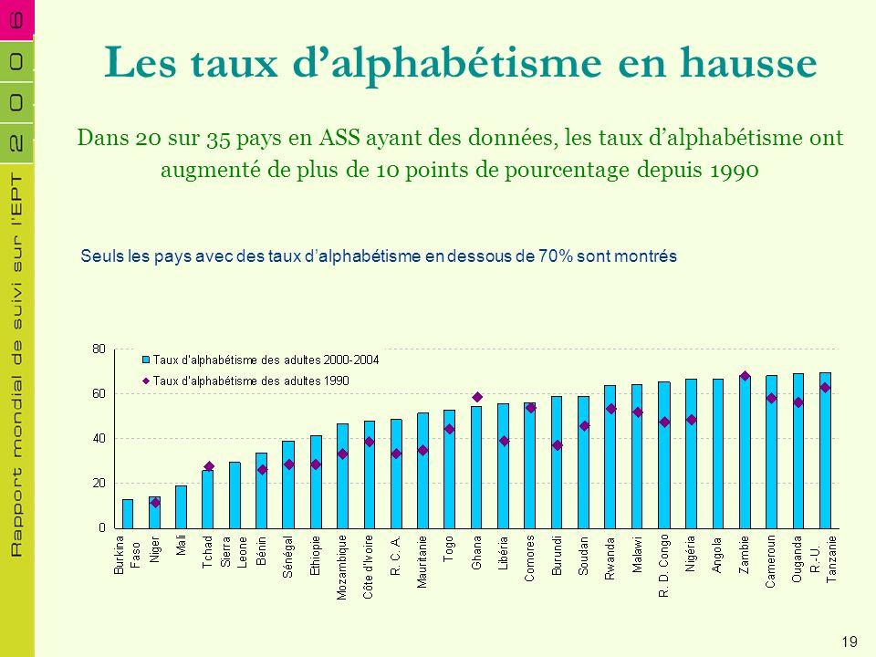 Dans 20 sur 35 pays en ASS ayant des données, les taux dalphabétisme ont augmenté de plus de 10 points de pourcentage depuis 1990 Les taux dalphabétis