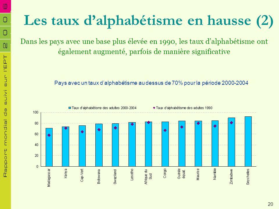 Pays avec un taux dalphabétisme au dessus de 70% pour la période 2000-2004 Les taux dalphabétisme en hausse (2) Dans les pays avec une base plus élevé