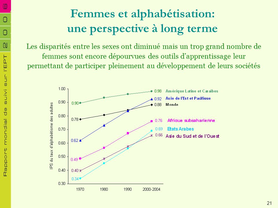 Femmes et alphabétisation: une perspective à long terme Les disparités entre les sexes ont diminué mais un trop grand nombre de femmes sont encore dép