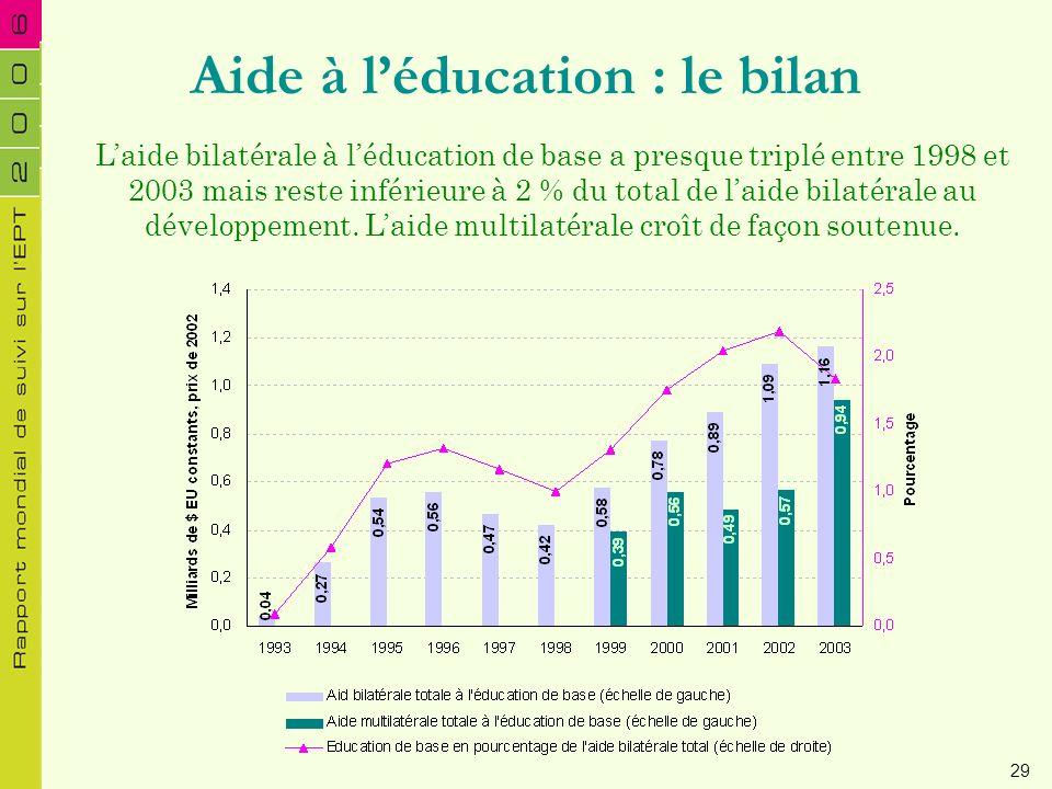 Aide à léducation : le bilan Laide bilatérale à léducation de base a presque triplé entre 1998 et 2003 mais reste inférieure à 2 % du total de laide b