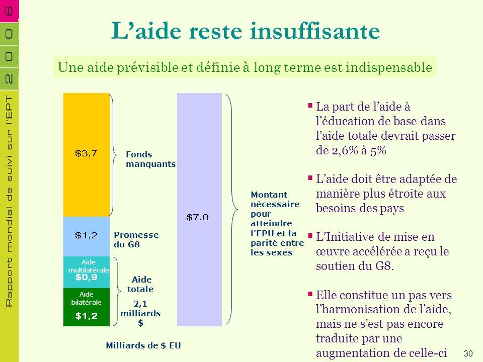 Laide reste insuffisante Une aide prévisible et définie à long terme est indispensable La part de laide à léducation de base dans laide totale devrait