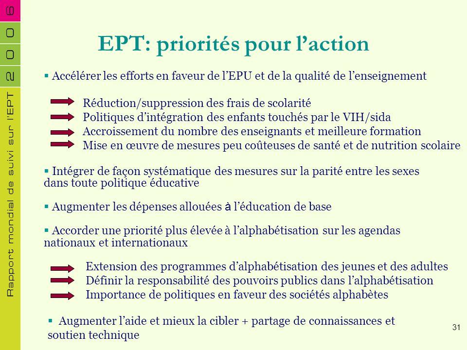EPT: priorités pour laction Accélérer les efforts en faveur de lEPU et de la qualité de lenseignement Réduction/suppression des frais de scolarité Pol