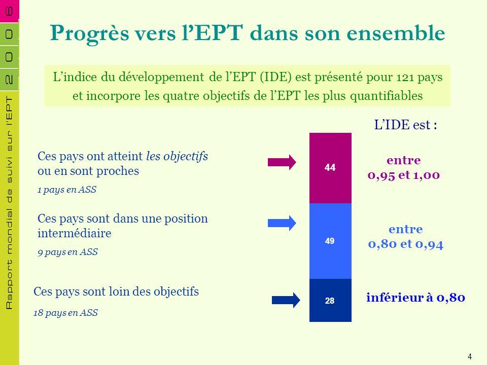 28 49 44 Progrès vers lEPT dans son ensemble Ces pays sont loin des objectifs 18 pays en ASS Lindice du développement de lEPT (IDE) est présenté pour
