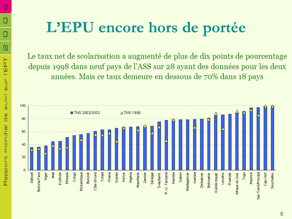 LEPU encore hors de portée Le taux net de scolarisation a augmenté de plus de dix points de pourcentage depuis 1998 dans neuf pays de lASS sur 28 ayan