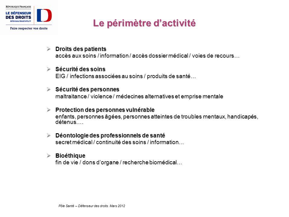 Pôle Santé – Défenseur des droits. Mars 2012 Le périmètre dactivité Droits des patients Droits des patients accès aux soins / information / accès doss
