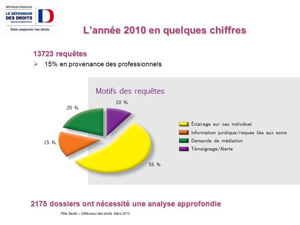 Pôle Santé – Défenseur des droits. Mars 2012 Lannée 2010 en quelques chiffres 13723 requêtes 15% en provenance des professionnels 15% en provenance de