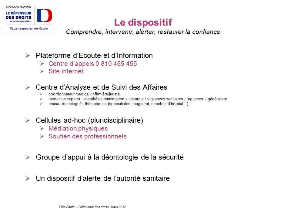 Pôle Santé – Défenseur des droits. Mars 2012 Le dispositif Comprendre, intervenir, alerter, restaurer la confiance Plateforme dEcoute et dInformation