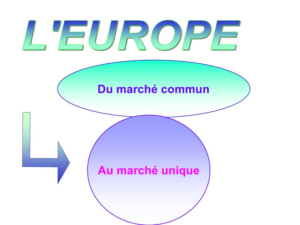 Les institutions de lEurope des 15