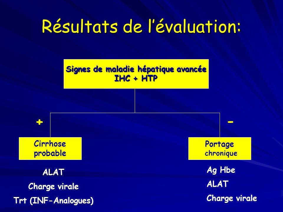 Résultats de lévaluation: Signes de maladie hépatique avancée IHC + HTP Cirrhose probable Portage chronique Ag Hbe ALAT Charge virale ALAT Charge vira