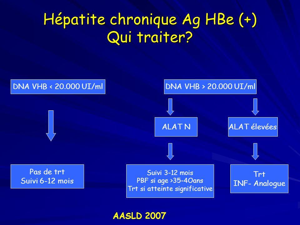 Hépatite chronique Ag HBe (+) Qui traiter? DNA VHB < 20.000 UI/mlDNA VHB > 20.000 UI/ml Pas de trt Suivi 6-12 mois ALAT NALAT élevées Suivi 3-12 mois