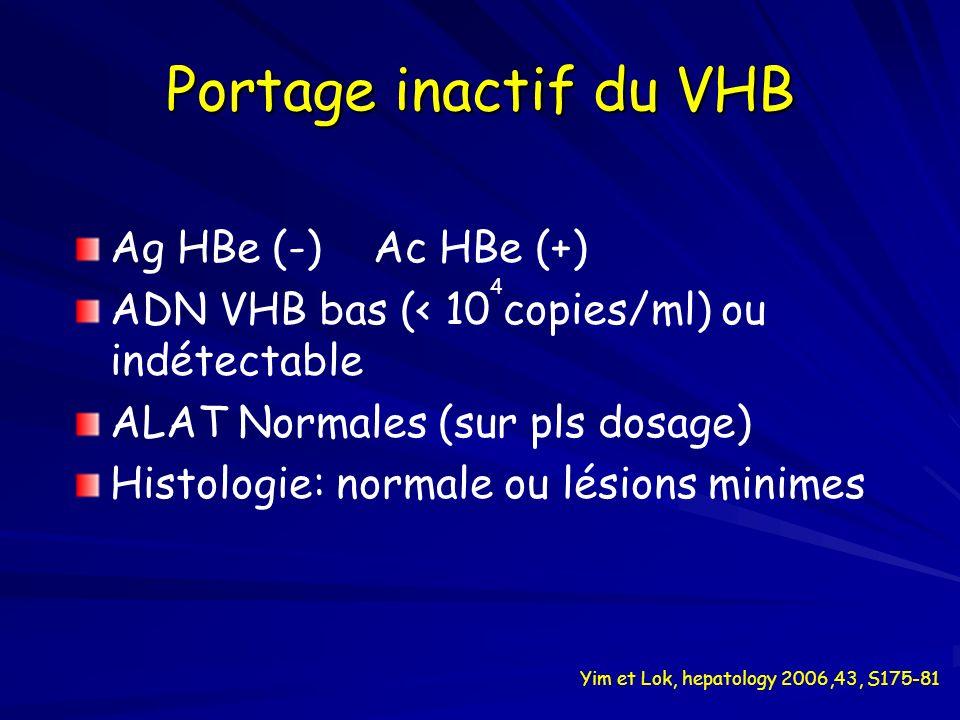 Portage inactif du VHB Ag HBe (-) Ac HBe (+) ADN VHB bas (< 10 copies/ml) ou indétectable ALAT Normales (sur pls dosage) Histologie: normale ou lésion