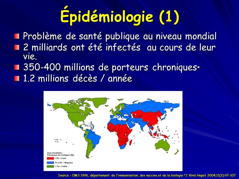 Recherche AgHBs Enquête nationale séro-épidémiologique 1998 IPA/ INSP 1.26 3.41 2.44 0 1.1 3.22 2.865.93 Prévalence: 2,15%Prévalence Risque au cours de la vie Age de contamination > 8% > 60% N né - enfant 2-7% 20 – 60% Tout age < 2% < 20% Adulte +++ Épidémiologie (2)