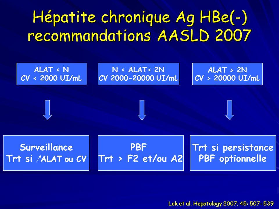 Hépatite chronique Ag HBe(-) recommandations AASLD 2007 ALAT < N CV < 2000 UI/mL N < ALAT< 2N CV 2000-20000 UI/mL ALAT > 2N CV > 20000 UI/mL Surveilla