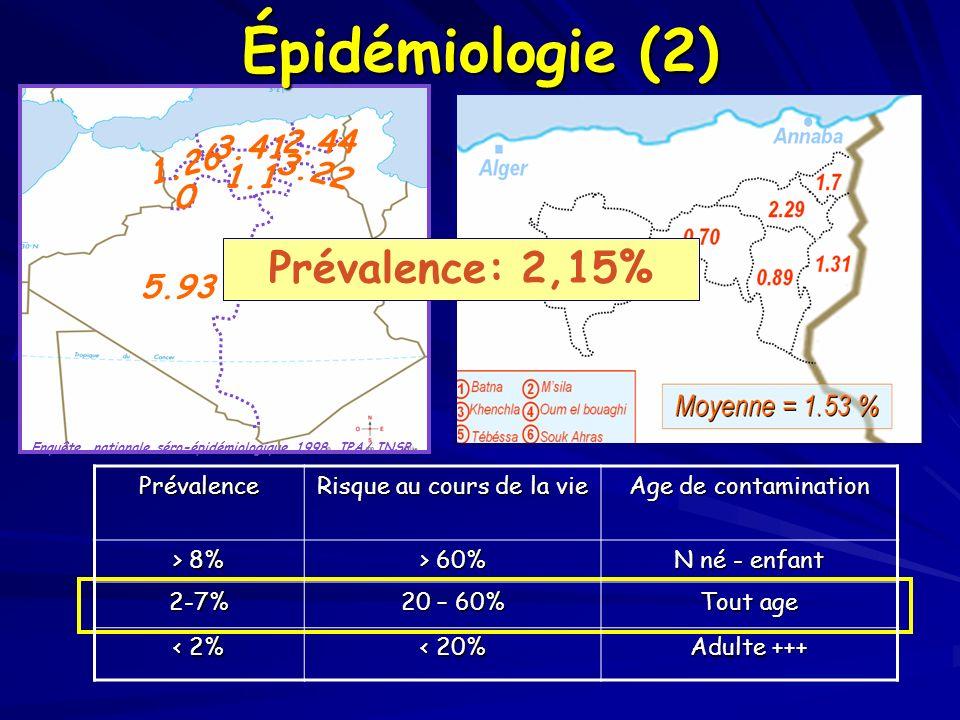 Recherche AgHBs Enquête nationale séro-épidémiologique 1998 IPA/ INSP 1.26 3.41 2.44 0 1.1 3.22 2.865.93 Prévalence: 2,15%Prévalence Risque au cours d