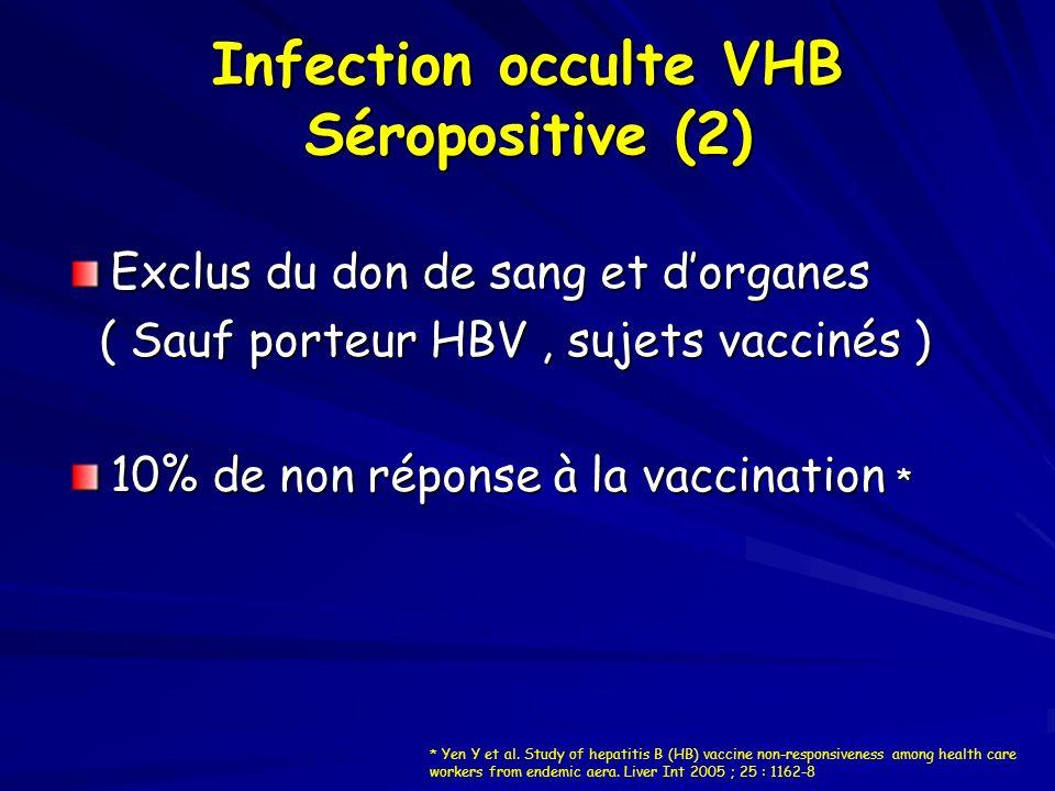 Infection occulte VHB Séropositive (2) Exclus du don de sang et dorganes ( Sauf porteur HBV, sujets vaccinés ) ( Sauf porteur HBV, sujets vaccinés ) 1