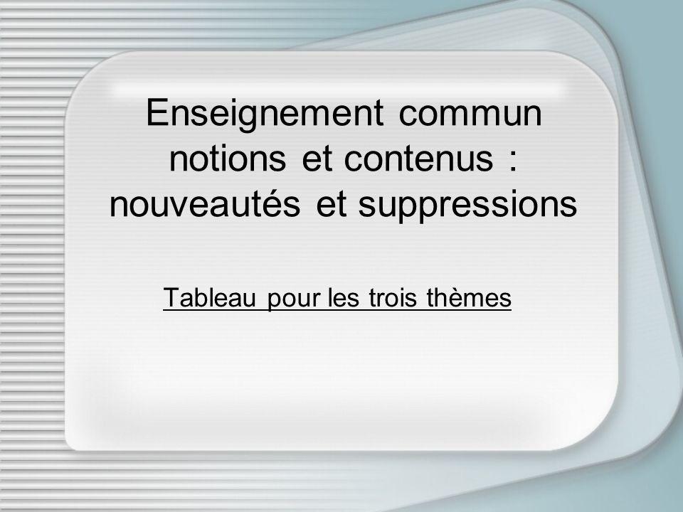 Enseignement commun notions et contenus : nouveautés et suppressions Tableau pour les trois thèmes