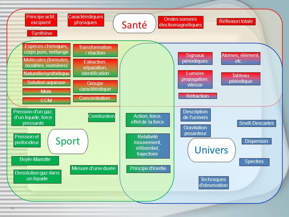 14 Santé Sport Univers Signaux périodiques Ondes sonores électromagnétiques Lumière propagation. vitesse Atomes, élément, etc … Espèces chimiques, cor
