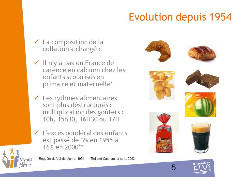 Evolution depuis 1954 La composition de la collation a changé : Il ny a pas en France de carence en calcium chez les enfants scolarisés en primaire et