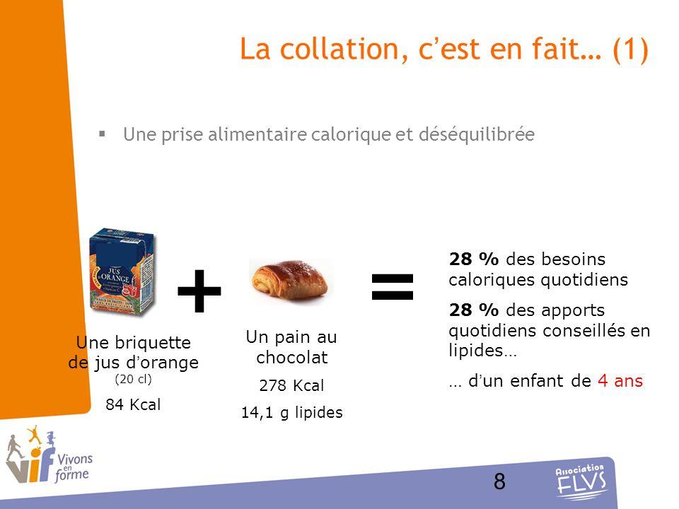 8 La collation, cest en fait… (1) Une prise alimentaire calorique et déséquilibrée + = Une briquette de jus dorange (20 cl) 84 Kcal Un pain au chocola