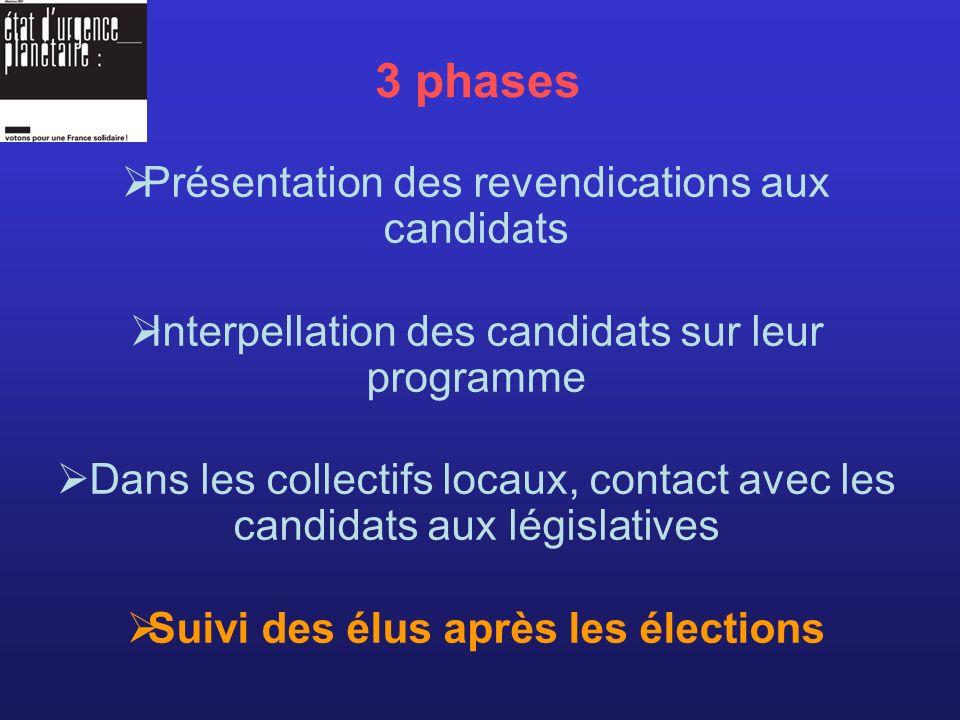 3 phases Présentation des revendications aux candidats Interpellation des candidats sur leur programme Dans les collectifs locaux, contact avec les candidats aux législatives Suivi des élus après les élections