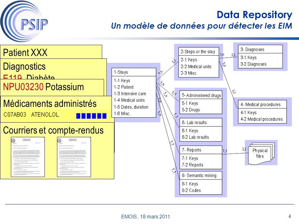 EMOIS, 18 mars 2011 3 Processus général de la génération de connaissance Base de séjours Découverte de règles de détection des EIM Identification des