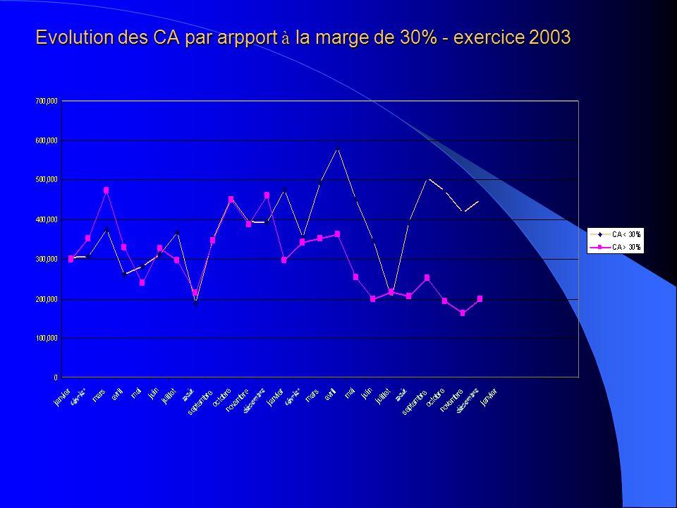 Evolution des CA par arpport à la marge de 30% - exercice 2003