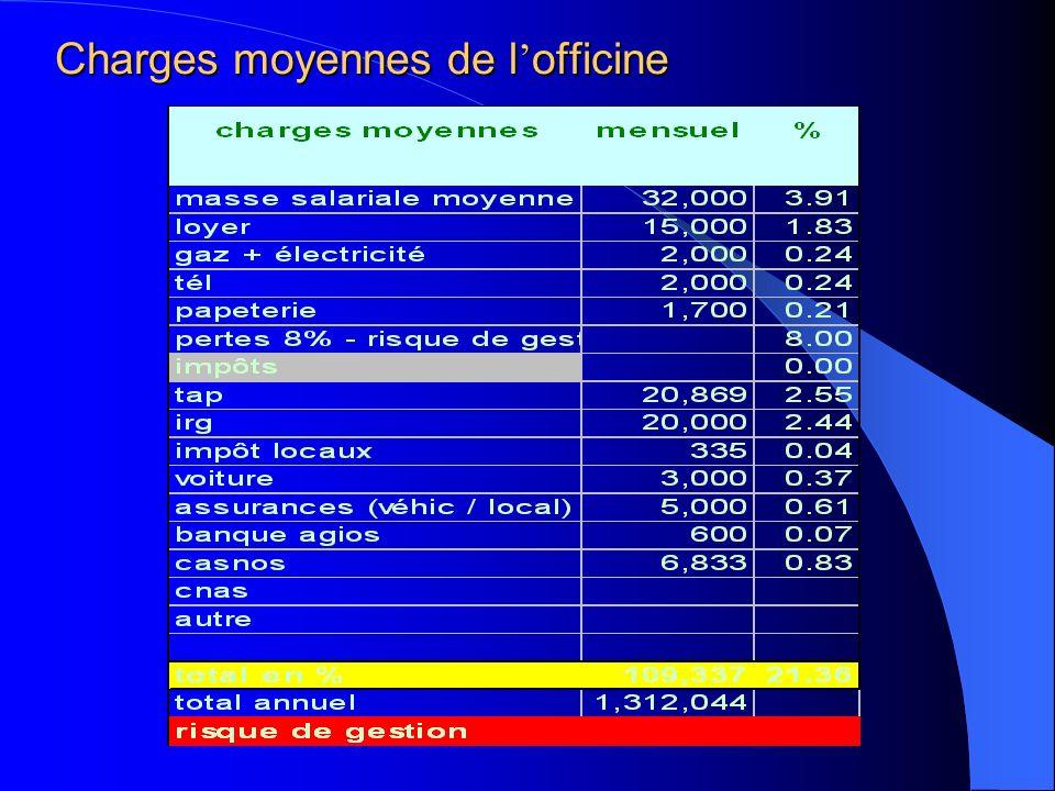 Charges moyennes de l officine