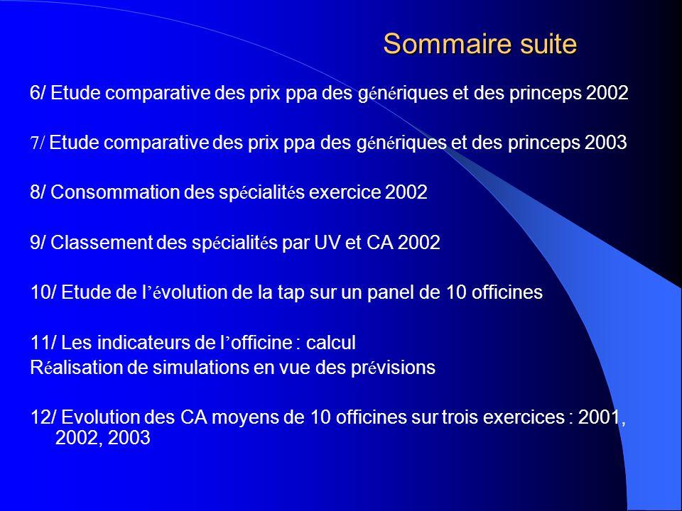 Sommaire suite 6/ Etude comparative des prix ppa des g é n é riques et des princeps 2002 7/ Etude comparative des prix ppa des g é n é riques et des p