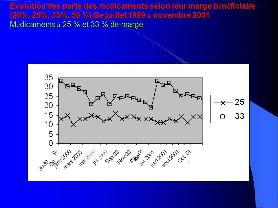 Evolution des parts des m é dicaments selon leur marge b é n é ficiaire (20%, 25%, 33%, 50 %) De juillet 1999 à novembre 2001 M é dicaments à 25 % et