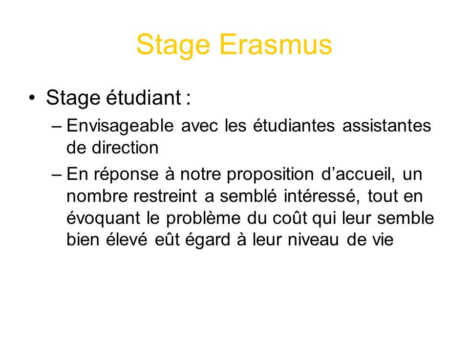 Stage Erasmus Stage étudiant : –Envisageable avec les étudiantes assistantes de direction –En réponse à notre proposition daccueil, un nombre restreint a semblé intéressé, tout en évoquant le problème du coût qui leur semble bien élevé eût égard à leur niveau de vie