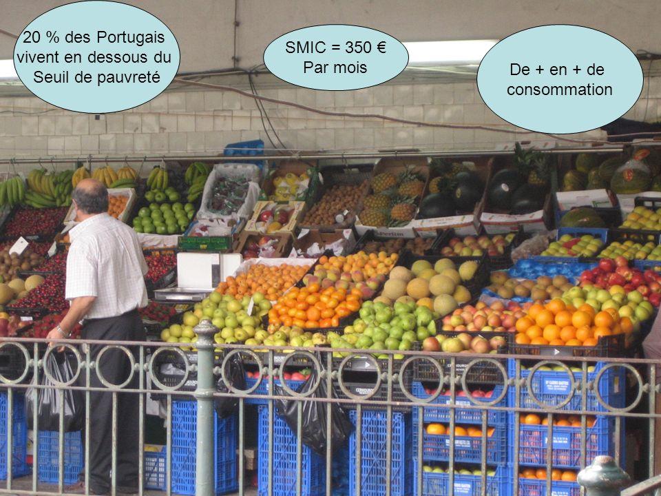 20 % des Portugais vivent en dessous du Seuil de pauvreté SMIC = 350 Par mois De + en + de consommation