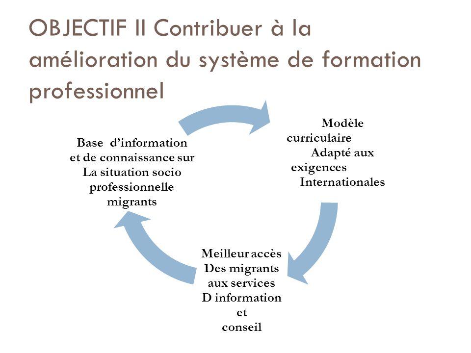 OBJECTIF II Contribuer à la amélioration du système de formation professionnel Modèle curriculaire Adapté aux exigences Internationales Meilleur accès Des migrants aux services D information et conseil Base dinformation et de connaissance sur La situation socio professionnelle migrants