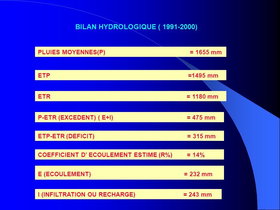 BILAN HYDROLOGIQUE ( 1991-2000) PLUIES MOYENNES(P) = 1655 mm ETP =1495 mm ETR = 1180 mm P-ETR (EXCEDENT) ( E+I) = 475 mm ETP-ETR (DEFICIT) = 315 mm CO
