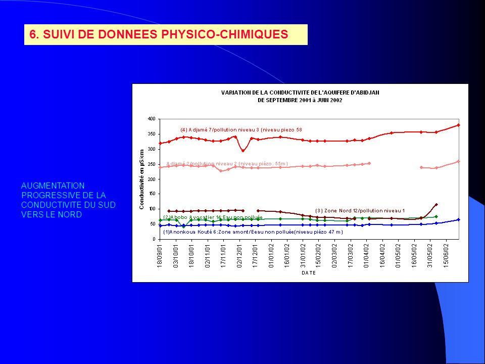6. SUIVI DE DONNEES PHYSICO-CHIMIQUES AUGMENTATION PROGRESSIVE DE LA CONDUCTIVITE DU SUD VERS LE NORD