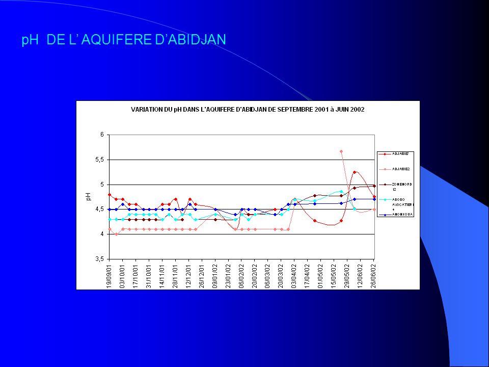 pH DE L AQUIFERE DABIDJAN