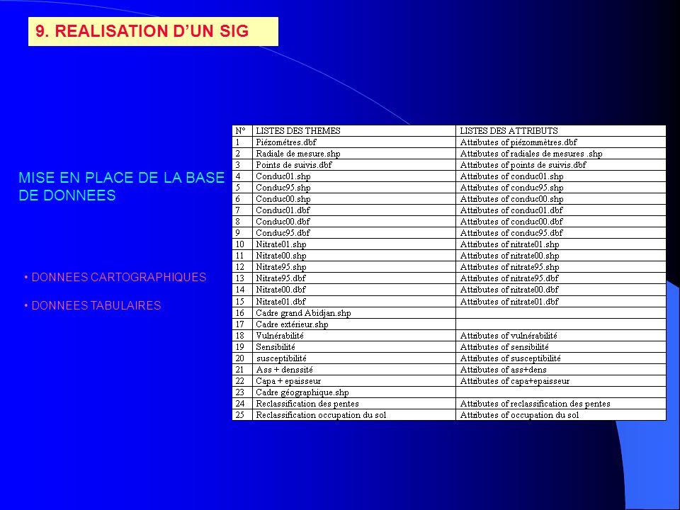 9. REALISATION DUN SIG MISE EN PLACE DE LA BASE DE DONNEES DONNEES CARTOGRAPHIQUES DONNEES TABULAIRES