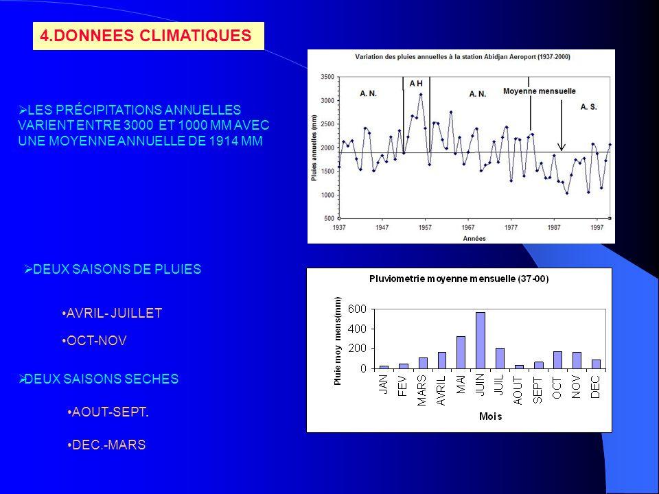 4.DONNEES CLIMATIQUES LES PRÉCIPITATIONS ANNUELLES VARIENT ENTRE 3000 ET 1000 MM AVEC UNE MOYENNE ANNUELLE DE 1914 MM DEUX SAISONS DE PLUIES AVRIL- JU