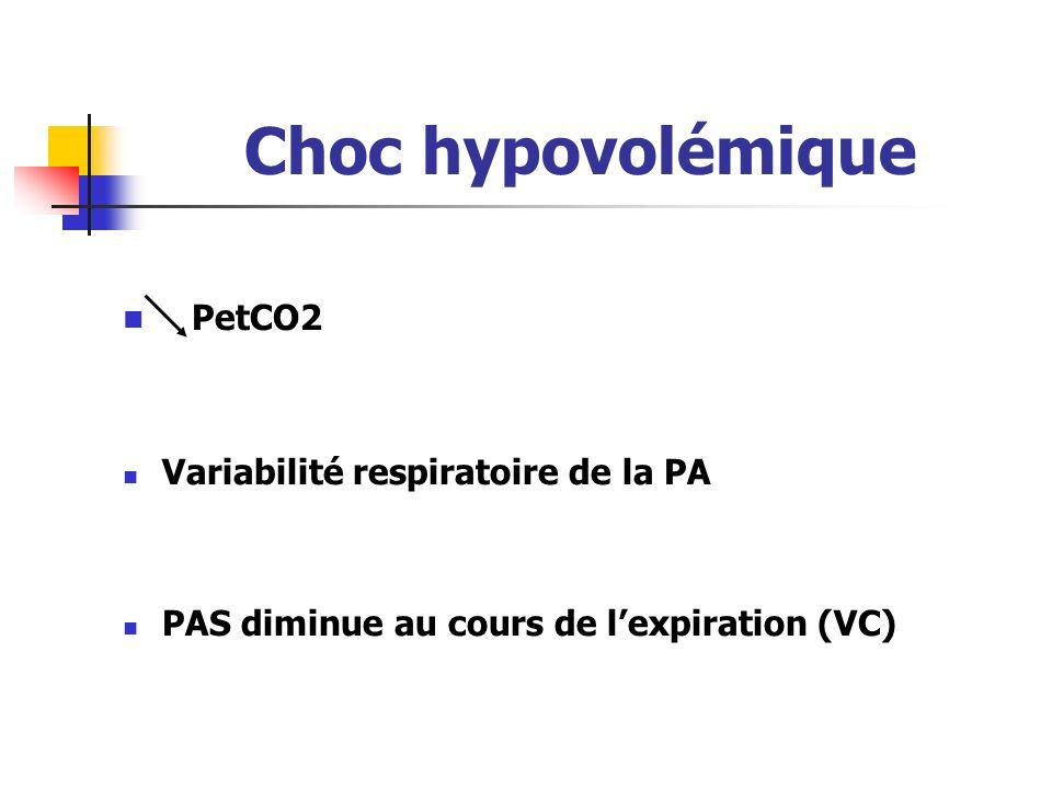 Choc hypovolémique PetCO2 Variabilité respiratoire de la PA PAS diminue au cours de lexpiration (VC)