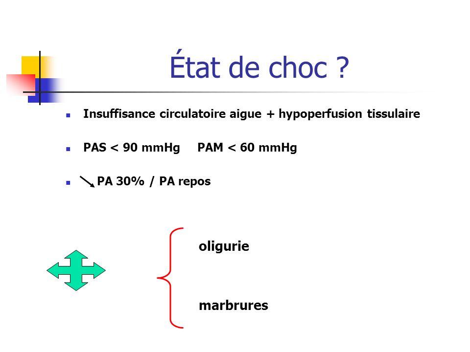État de choc ? Insuffisance circulatoire aigue + hypoperfusion tissulaire PAS < 90 mmHg PAM < 60 mmHg PA 30% / PA repos oligurie marbrures