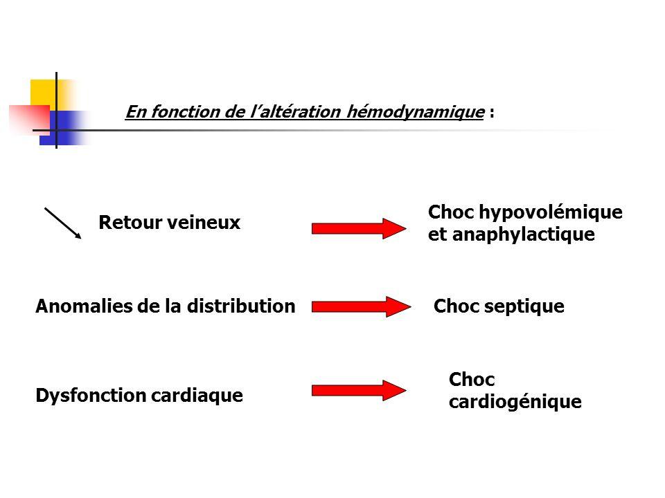 En fonction de laltération hémodynamique : Retour veineux Anomalies de la distribution Dysfonction cardiaque Choc hypovolémique et anaphylactique Choc
