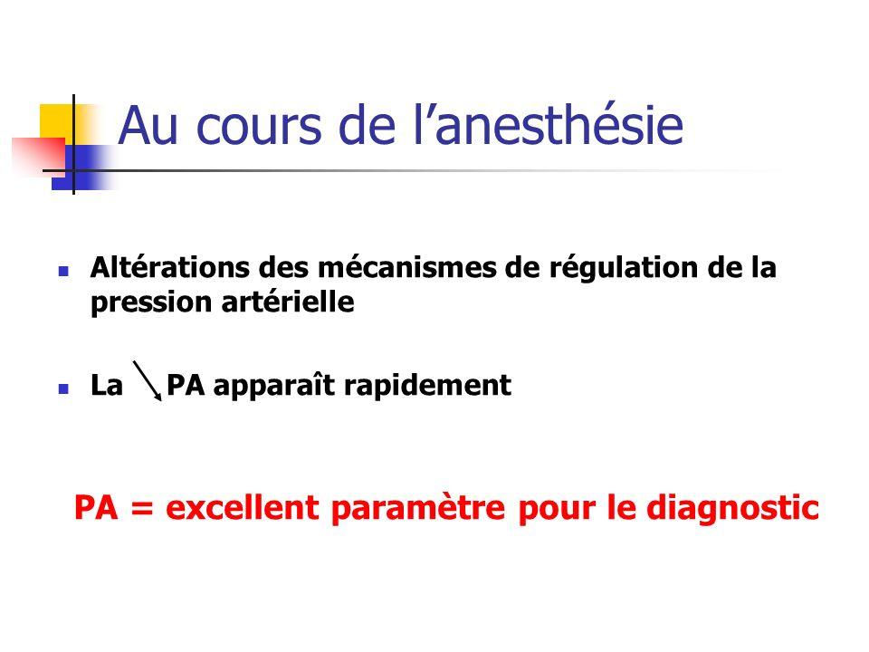 Au cours de lanesthésie Altérations des mécanismes de régulation de la pression artérielle La PA apparaît rapidement PA = excellent paramètre pour le