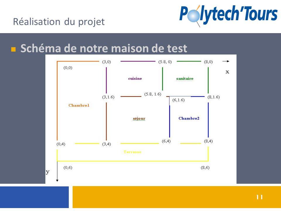 11 Réalisation du projet Schéma de notre maison de test