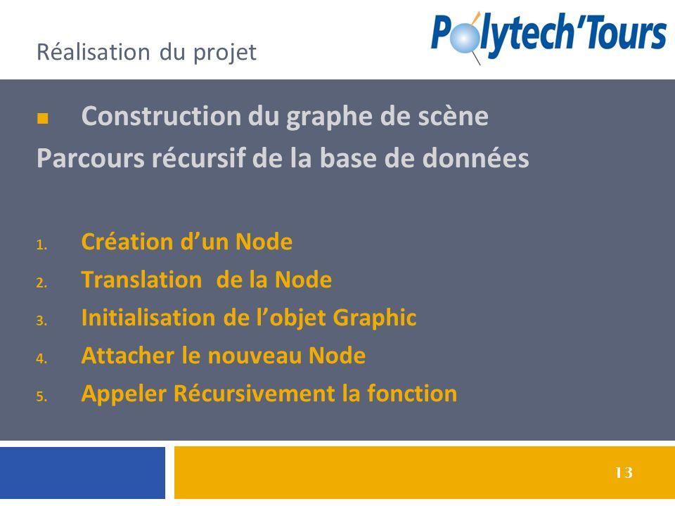 13 Réalisation du projet Construction du graphe de scène Parcours récursif de la base de données 1. Création dun Node 2. Translation de la Node 3. Ini