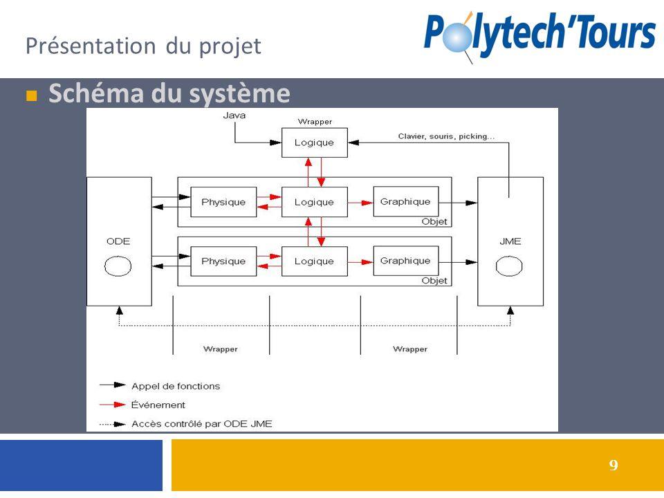 9 Présentation du projet Schéma du système