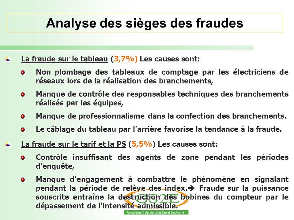 La fraude sur le tableau (3,7%) Les causes sont: Non plombage des tableaux de comptage par les électriciens de réseaux lors de la réalisation des bran