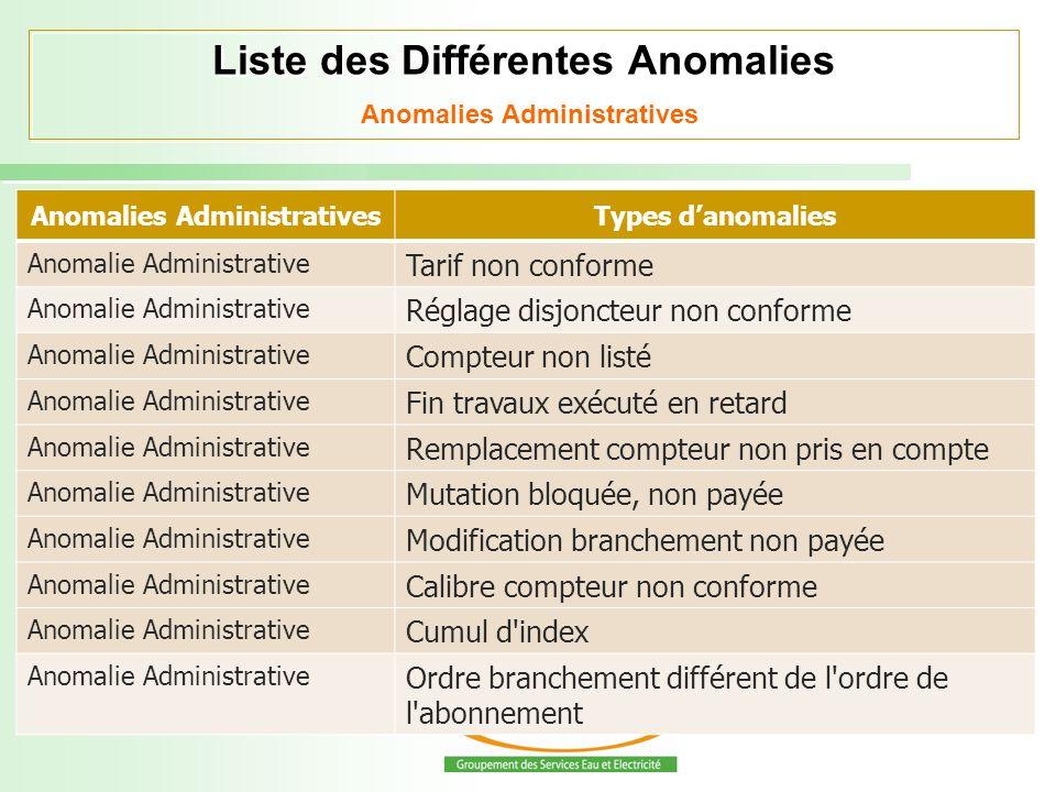 Liste des Différentes Anomalies Anomalies Administratives Anomalies AdministrativesTypes danomalies Anomalie Administrative Tarif non conforme Anomali